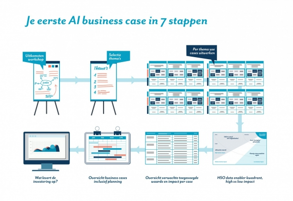 Factsheet AI business case