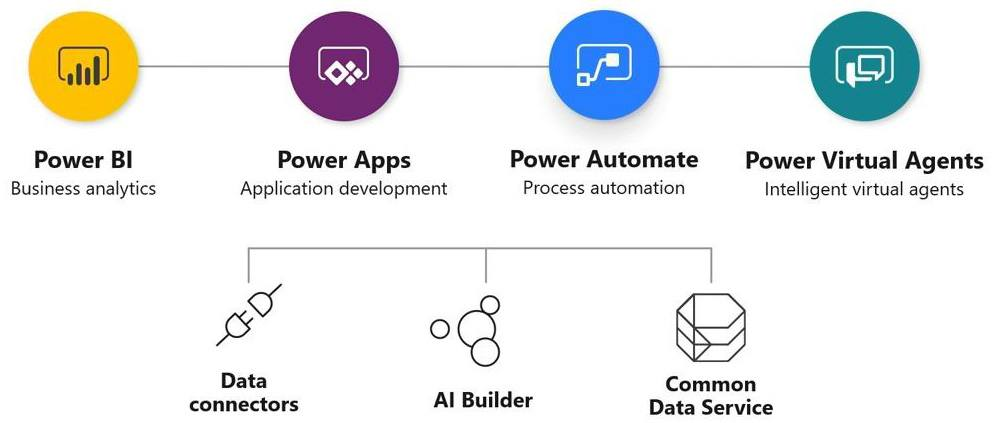Microsoft Power Platform Overview HSO