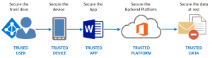 5 Elements Security microsoft modern workplace